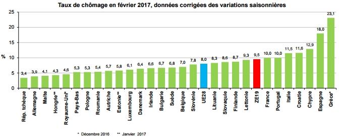 Eurostat_histogramme_chomage